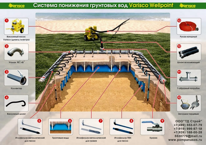 Система понижения грунтовых вод Varisco